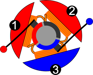 Electric motor animation Alternating Current The Piece Of Commutator That Is Black Has No Power It Acts Like Bridge For Coils And 2 These Coils Are Connected In Series And They Generate The Same Eureka Elearning How Dc Motors Are Made And How They Work
