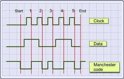 manchester and differential manchester code