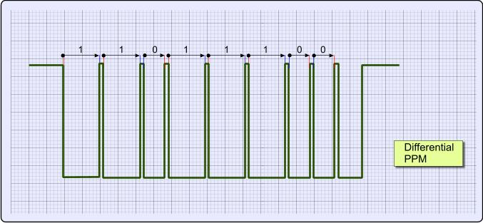 Pulse Position Modulation and Differential PPM