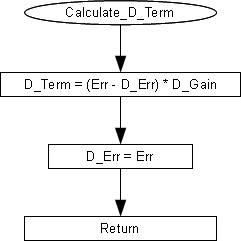 PID Theory